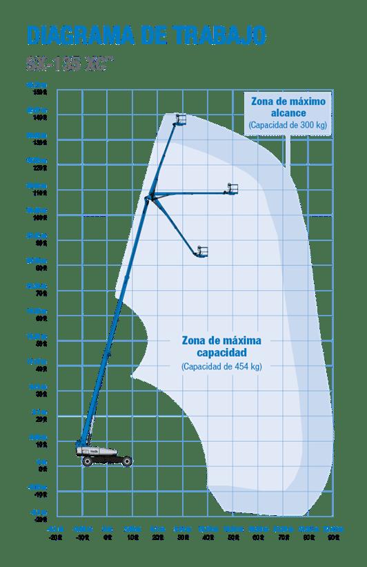diagrama de trabajo telescopica 43 metros Genie SX-135XC