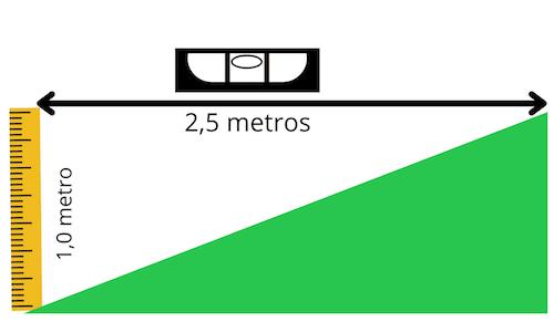Cómo calcular una pendiente